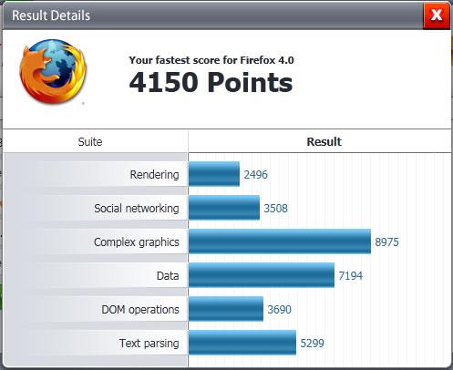 Firefox Benchmark